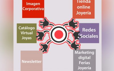 Marketing Digital para joyeros